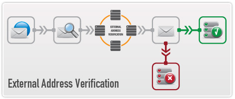 External Address Verification