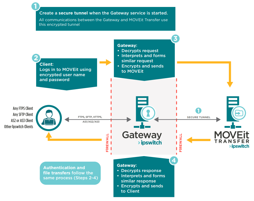 Ipswitch Gateway How It Works