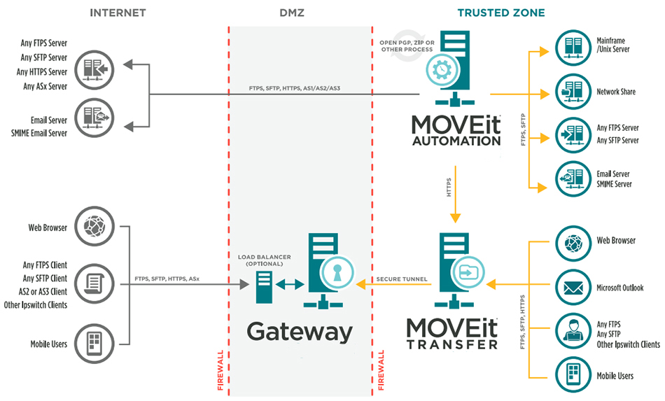 MOVEit's Solution Architecture