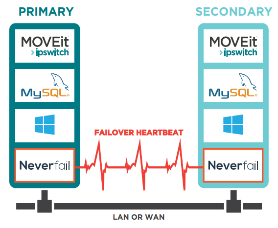 Neverfail Failover Manager Architecture